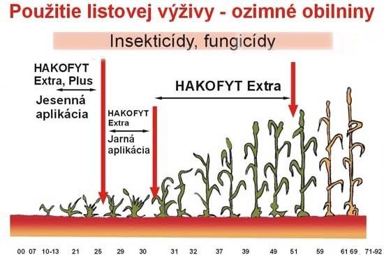 Príklad aplikačnej tabuľky Hakofytu na oziminy