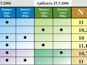 Pestovateľské výsledky aplikácie Hakofytu na jačmeň