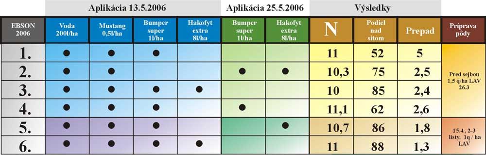 Tabuľka dosiahnutých výsledkov pri rôznych verziách ošetrenia porastov
